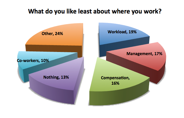 Things employees dislike about their jobs