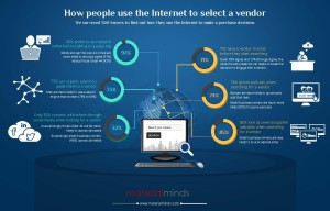 How people use the Internet to select a vendor_18022015