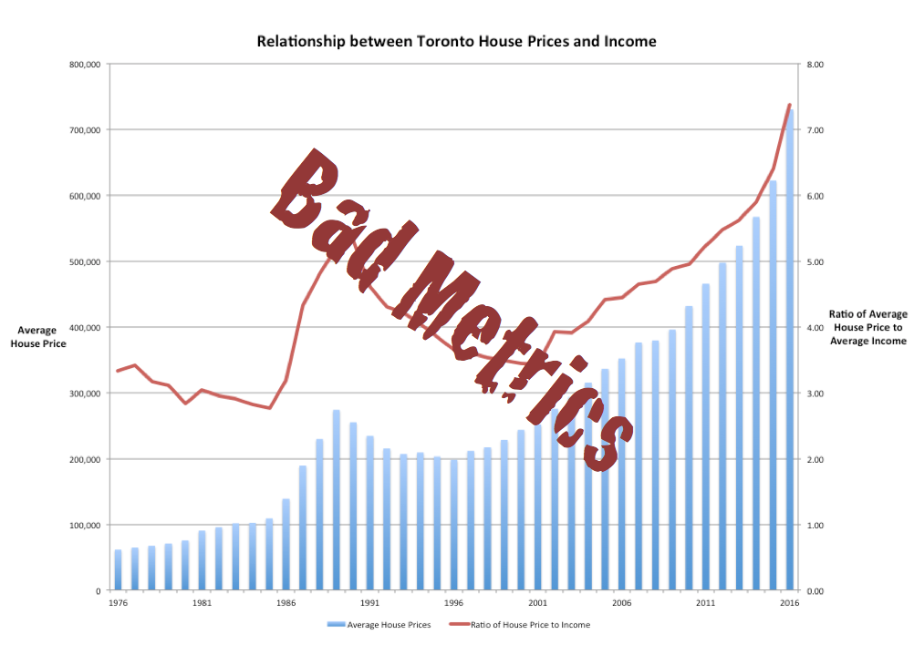 Toronto's Housing Bubble is just Bad Metrics