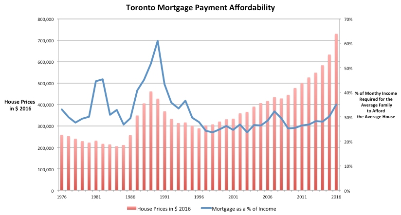 Showing mortgage costs as a % of income.